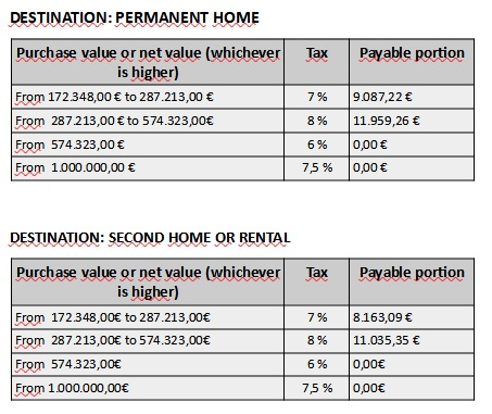 IMT - Municipal Tax on Onerous Building Transfers