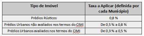 IMI - Imposto Municipal sobre Imóveis